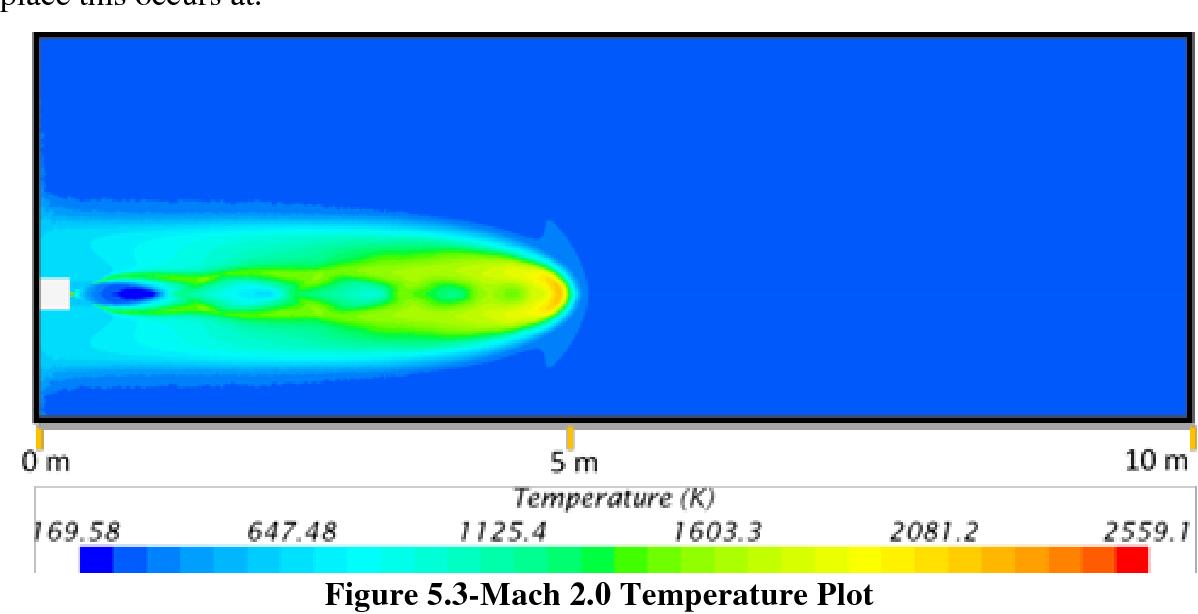 Figure 5.3-Mach 2.0 Temperature Plot
