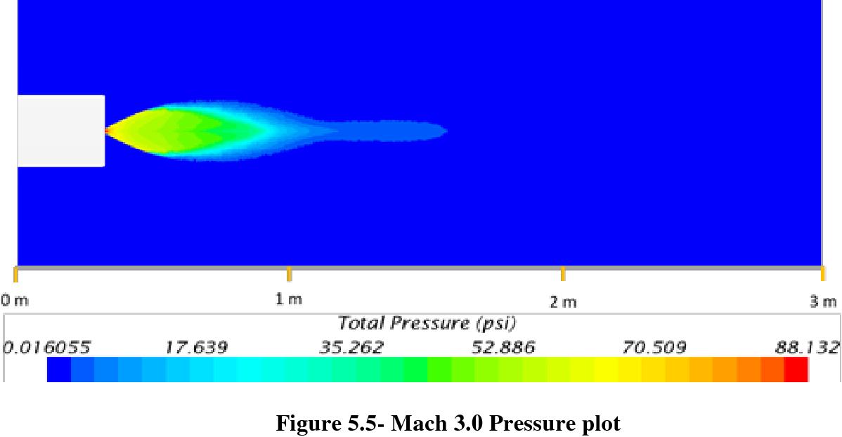Figure 5.5- Mach 3.0 Pressure plot