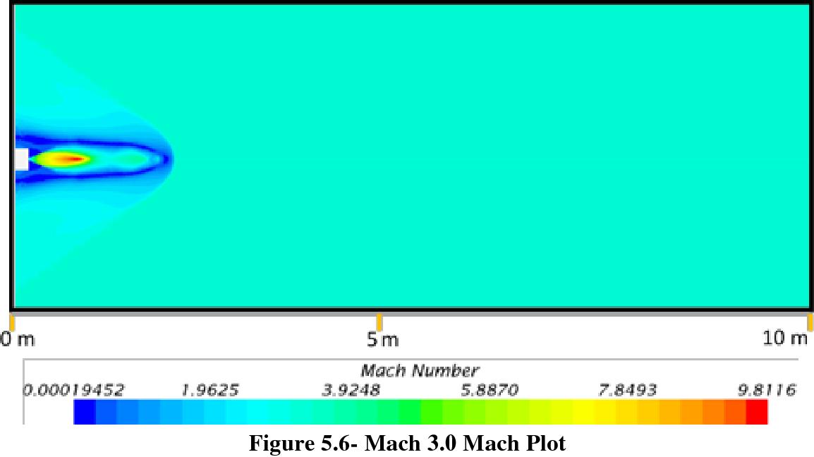 Figure 5.6- Mach 3.0 Mach Plot