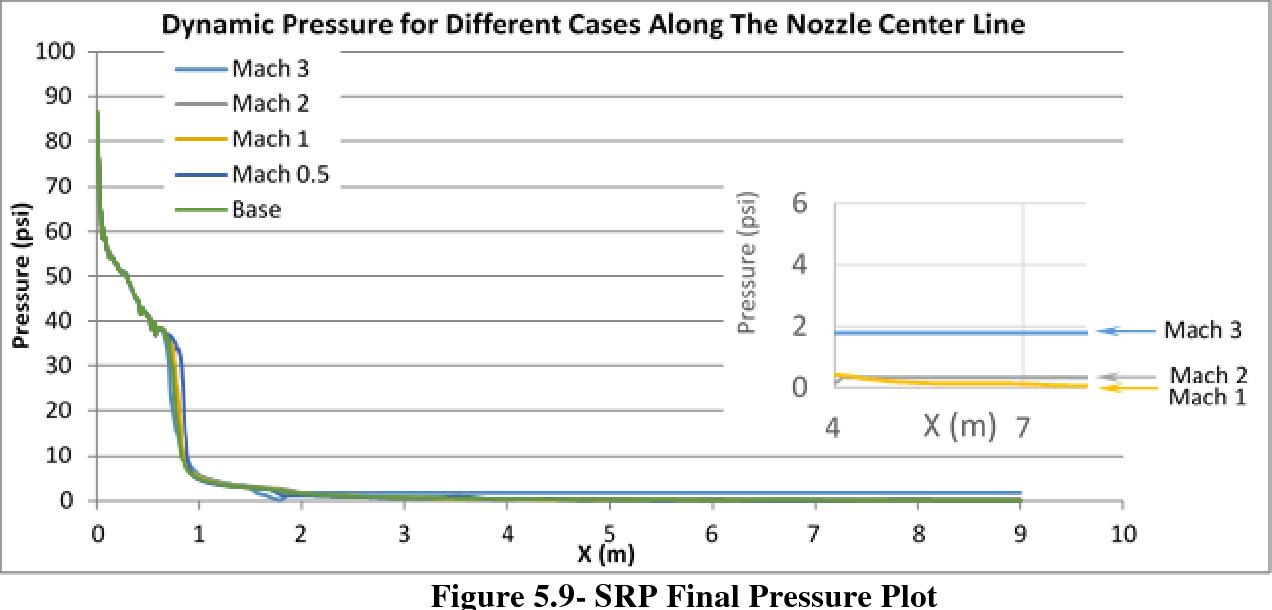 Figure 5.9- SRP Final Pressure Plot