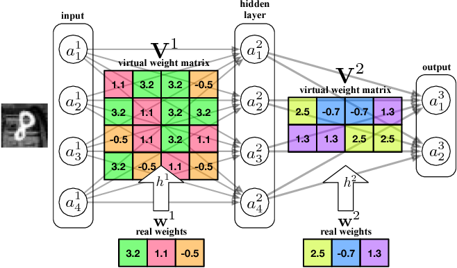 Figure 1 for Compressing Neural Networks with the Hashing Trick