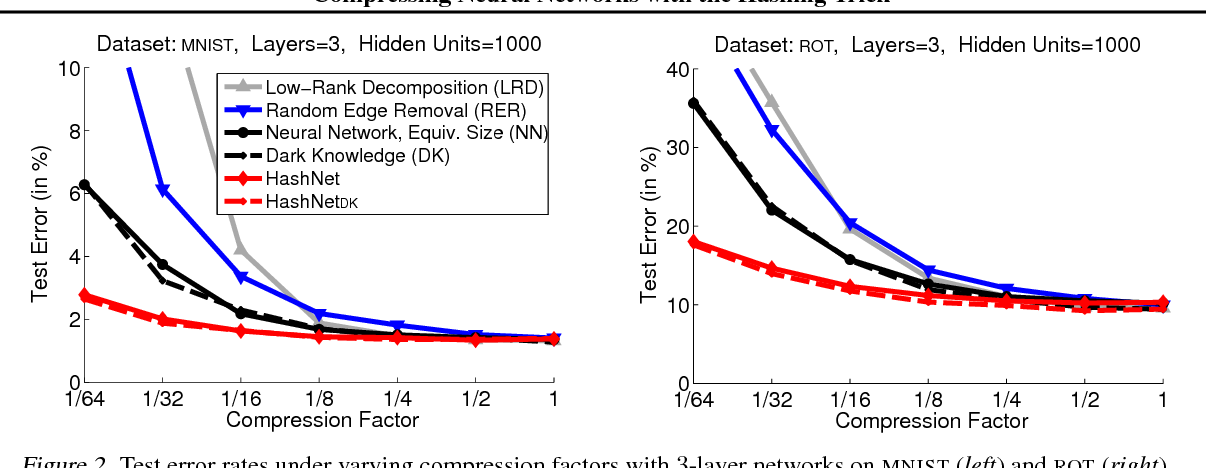 Figure 3 for Compressing Neural Networks with the Hashing Trick