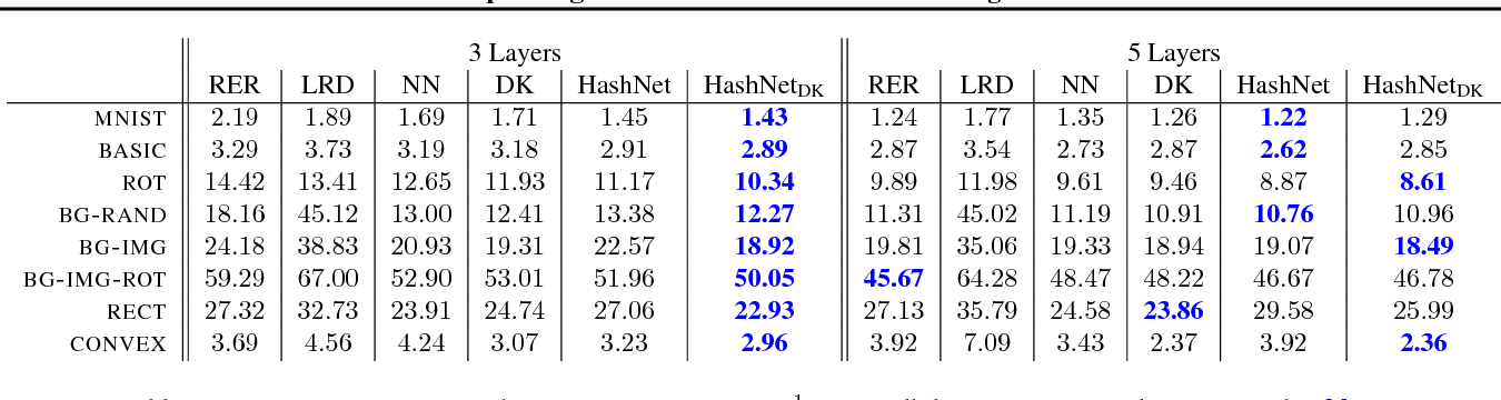 Figure 2 for Compressing Neural Networks with the Hashing Trick