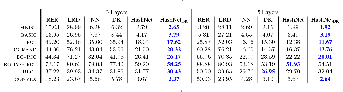 Figure 4 for Compressing Neural Networks with the Hashing Trick