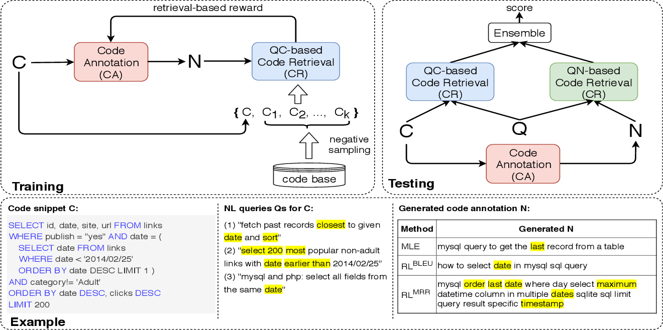 Figure 1 for CoaCor: Code Annotation for Code Retrieval with Reinforcement Learning