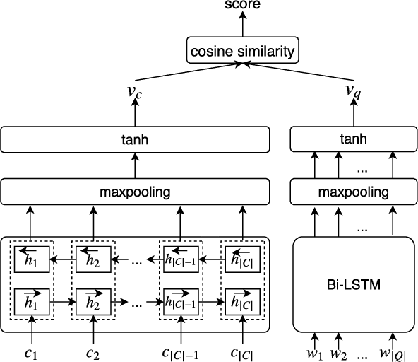 Figure 3 for CoaCor: Code Annotation for Code Retrieval with Reinforcement Learning