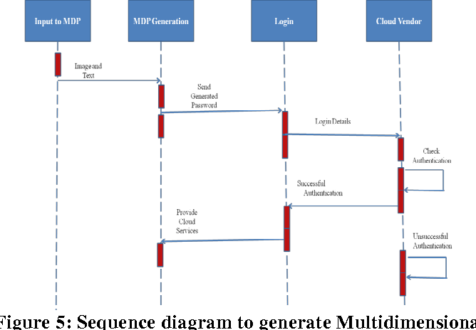 figure 5: sequence diagram to generate multidimensional password