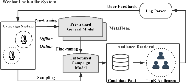 Figure 1 for Learning to Expand Audience via Meta Hybrid Experts and Critics for Recommendation and Advertising