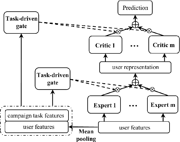 Figure 3 for Learning to Expand Audience via Meta Hybrid Experts and Critics for Recommendation and Advertising