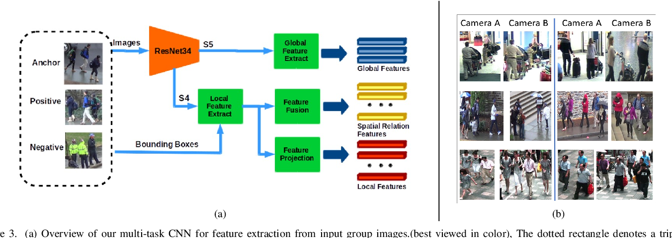 Figure 4 for Group Re-Identification with Multi-grained Matching and Integration