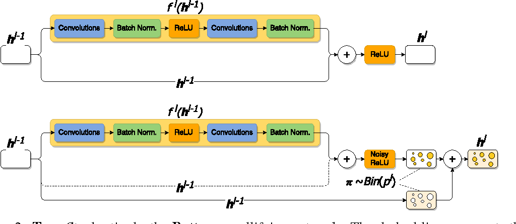 Figure 3 for Mollifying Networks