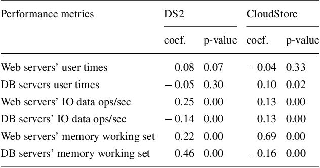 Table 1 Spearman's rank correlation coefficients and p-values of the highlighted performance metrics for which we shared the Q-Q plots, in virtual and physical environments