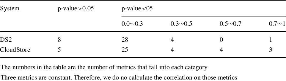 Table 2 Summary of Spearman's rank correlation p-values and absolute coefficients of all the performance metrics, in virtual and physical environments