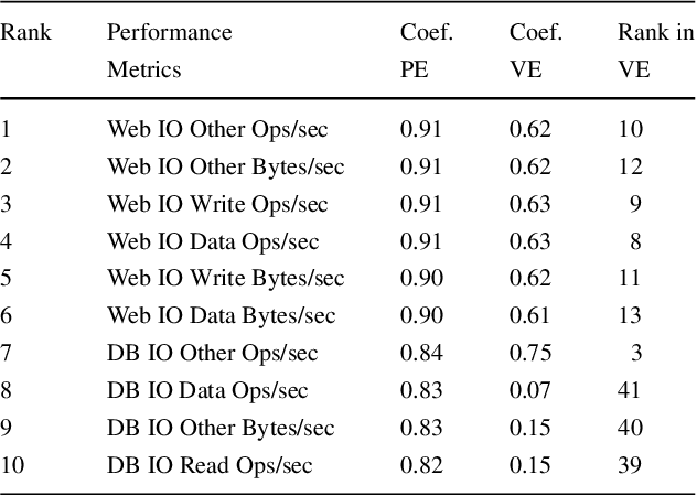 Table 3 Top ten metrics with highest correlation coefficient to system throughput in the physical environment for DS2
