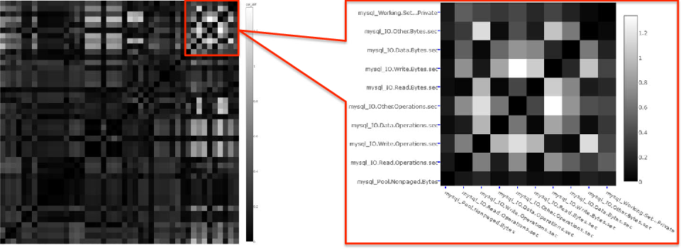 Fig. 4 Heatmap of correlation changes for DS2