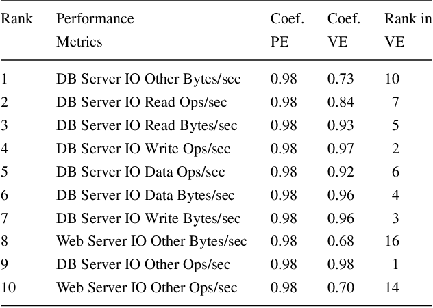 Table 4 Top ten metrics with highest correlation coefficient to system throughput in the physical environment for CloudStore