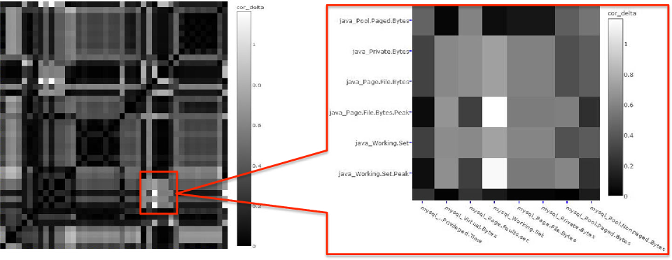 Fig. 5 Heatmap of correlation changes for CloudStore