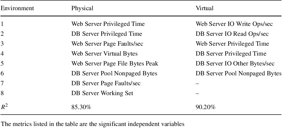 Table 6 Summary of statistical models built for CloudStore