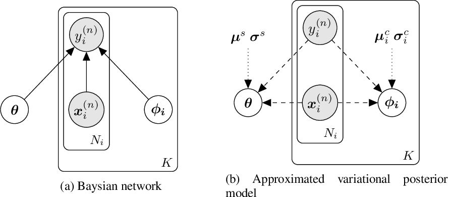 Figure 1 for Variational Federated Multi-Task Learning