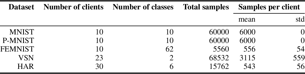 Figure 2 for Variational Federated Multi-Task Learning