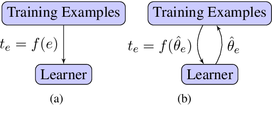 Figure 1 for Dynamic Data Selection for Curriculum Learning via Ability Estimation