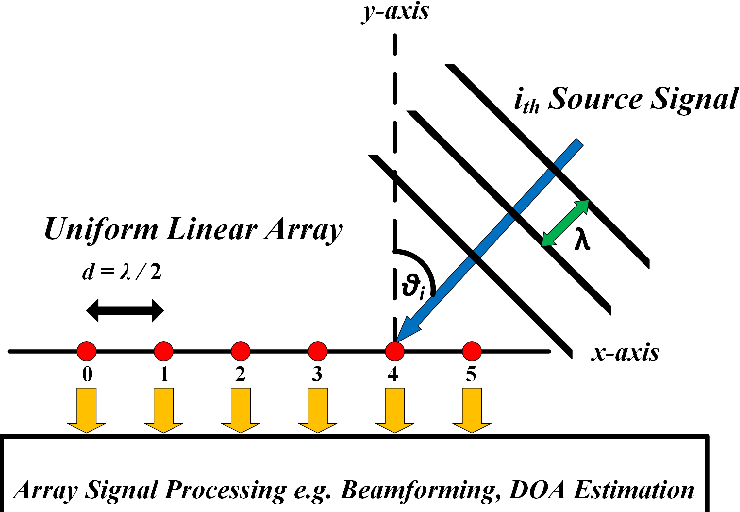PDF] Array signal processing based on traditional and sparse arrays