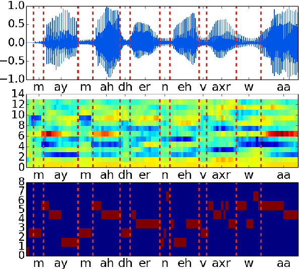 Figure 1 for Blind phoneme segmentation with temporal prediction errors
