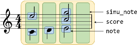 Figure 1 for PIANOTREE VAE: Structured Representation Learning for Polyphonic Music