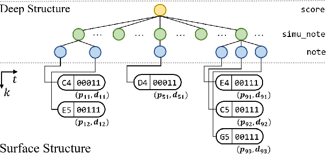 Figure 3 for PIANOTREE VAE: Structured Representation Learning for Polyphonic Music