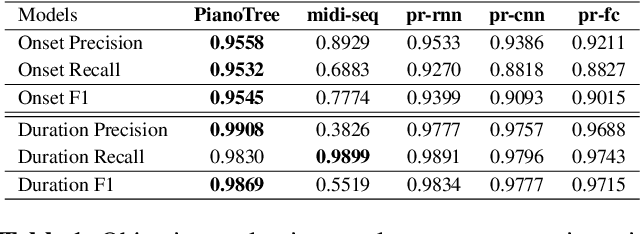 Figure 2 for PIANOTREE VAE: Structured Representation Learning for Polyphonic Music