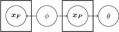 Figure 1 for Variational Predictive Information Bottleneck