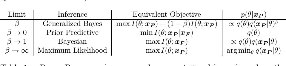Figure 2 for Variational Predictive Information Bottleneck