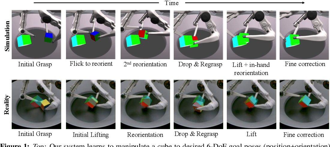 Figure 1 for Transferring Dexterous Manipulation from GPU Simulation to a Remote Real-World TriFinger