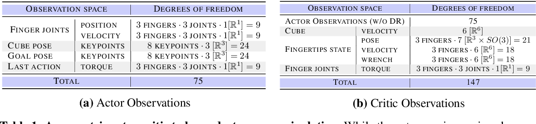 Figure 2 for Transferring Dexterous Manipulation from GPU Simulation to a Remote Real-World TriFinger