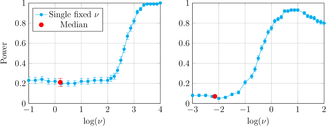 Figure 1 for On the Optimality of Gaussian Kernel Based Nonparametric Tests against Smooth Alternatives