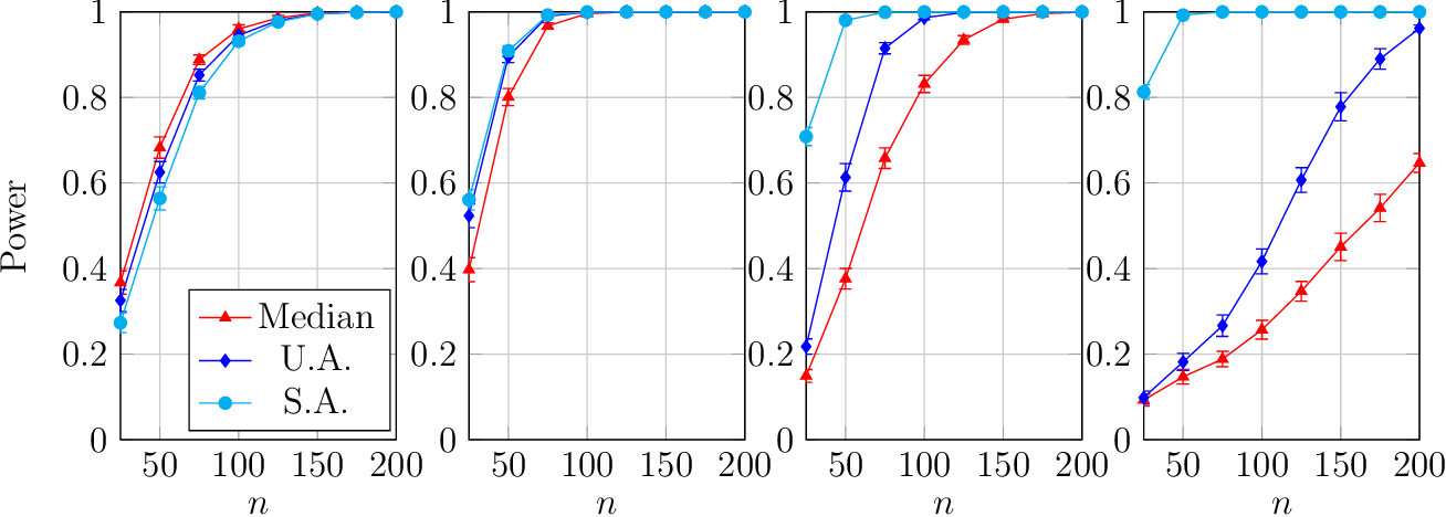Figure 3 for On the Optimality of Gaussian Kernel Based Nonparametric Tests against Smooth Alternatives