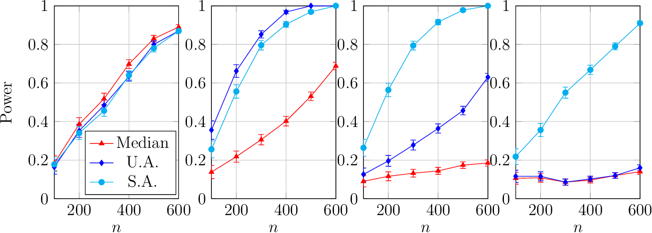 Figure 4 for On the Optimality of Gaussian Kernel Based Nonparametric Tests against Smooth Alternatives