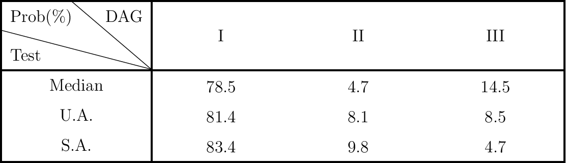 Figure 2 for On the Optimality of Gaussian Kernel Based Nonparametric Tests against Smooth Alternatives