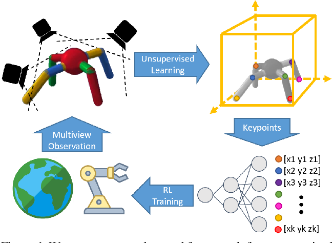 Figure 1 for Unsupervised Learning of Visual 3D Keypoints for Control