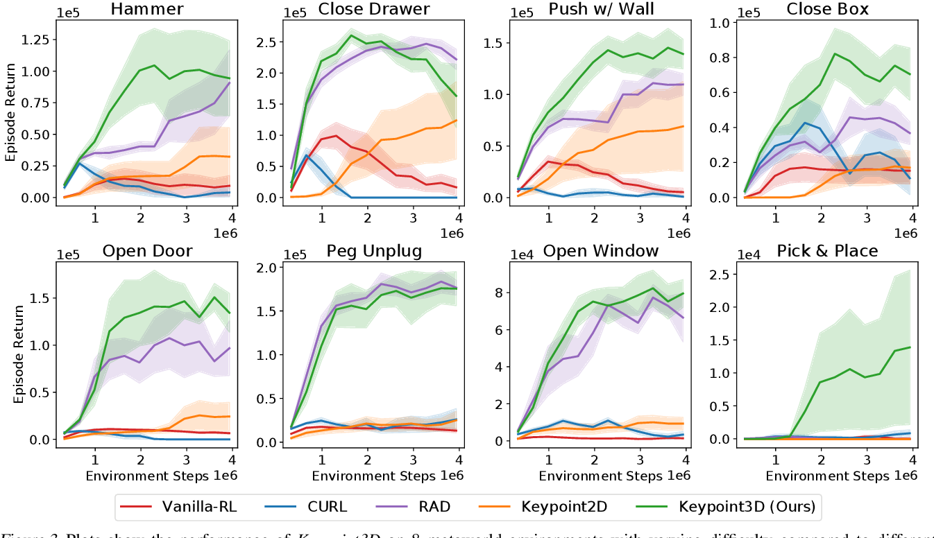 Figure 4 for Unsupervised Learning of Visual 3D Keypoints for Control