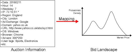 Figure 1 for Deep Landscape Forecasting for Real-time Bidding Advertising