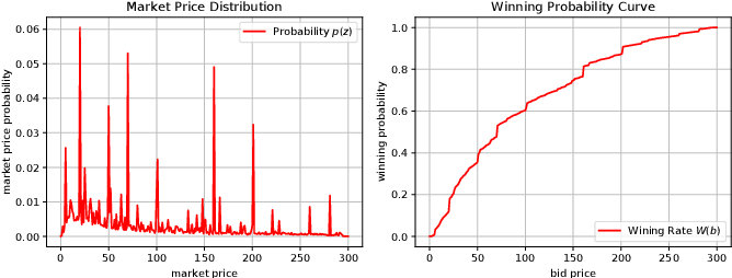 Figure 3 for Deep Landscape Forecasting for Real-time Bidding Advertising