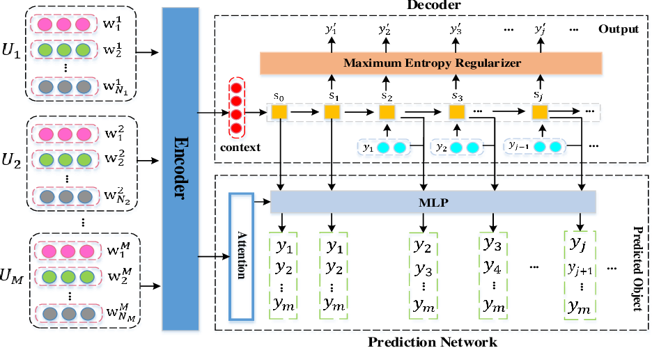 Figure 1 for HSCJN: A Holistic Semantic Constraint Joint Network for Diverse Response Generation