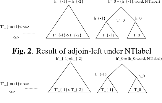 Figure 3 for Richer Syntactic Dependencies for Structured Language Modeling
