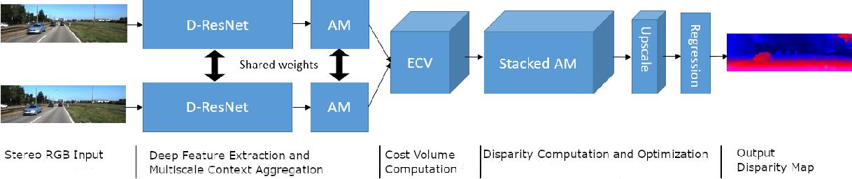 Figure 3 for AMNet: Deep Atrous Multiscale Stereo Disparity Estimation Networks