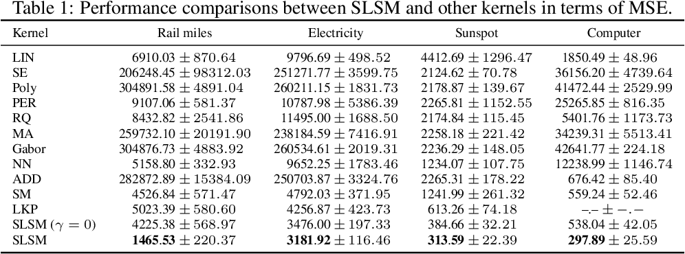 Figure 2 for Skewed Laplace Spectral Mixture kernels for long-term forecasting in Gaussian process