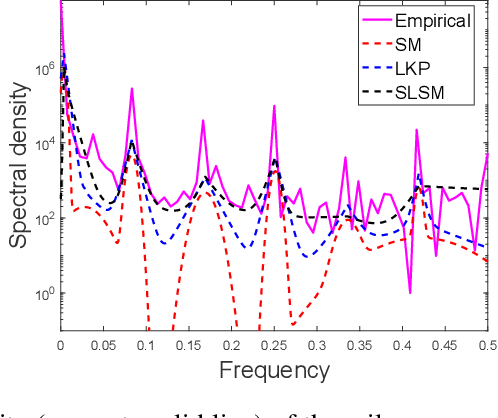 Figure 1 for Skewed Laplace Spectral Mixture kernels for long-term forecasting in Gaussian process