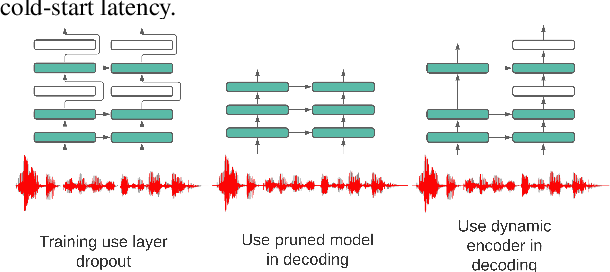 Figure 3 for Dynamic Encoder Transducer: A Flexible Solution For Trading Off Accuracy For Latency