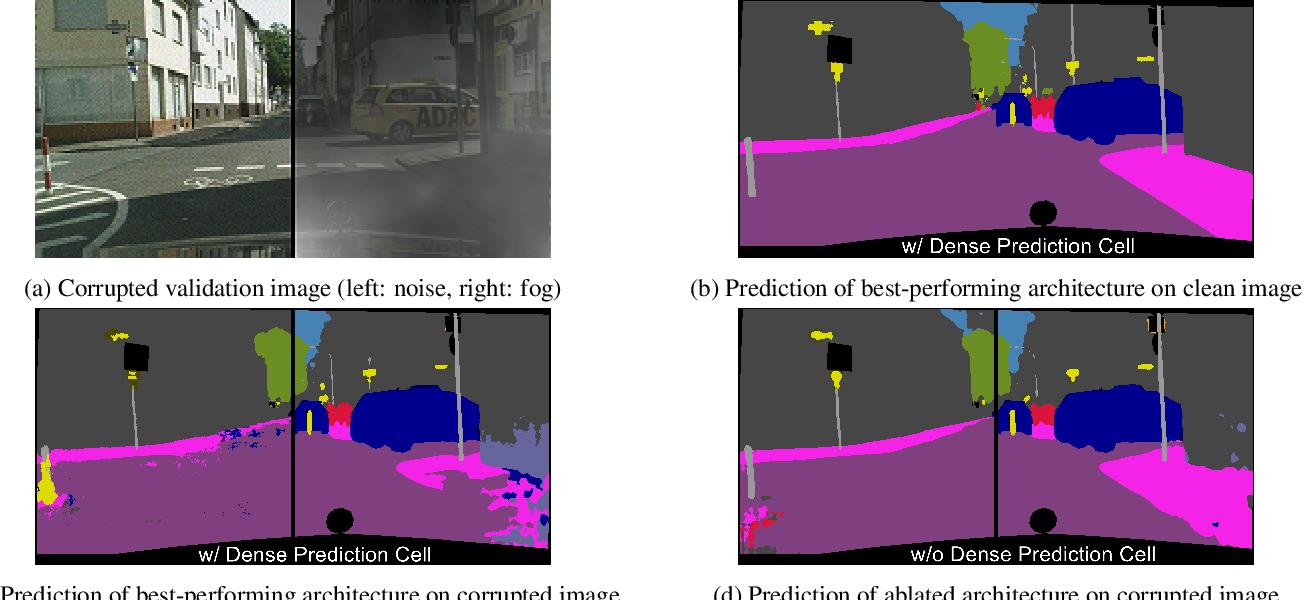 Figure 1 for Benchmarking the Robustness of Semantic Segmentation Models