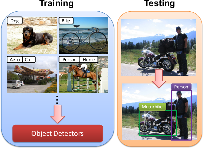 Figure 1 for Progressive Representation Adaptation for Weakly Supervised Object Localization